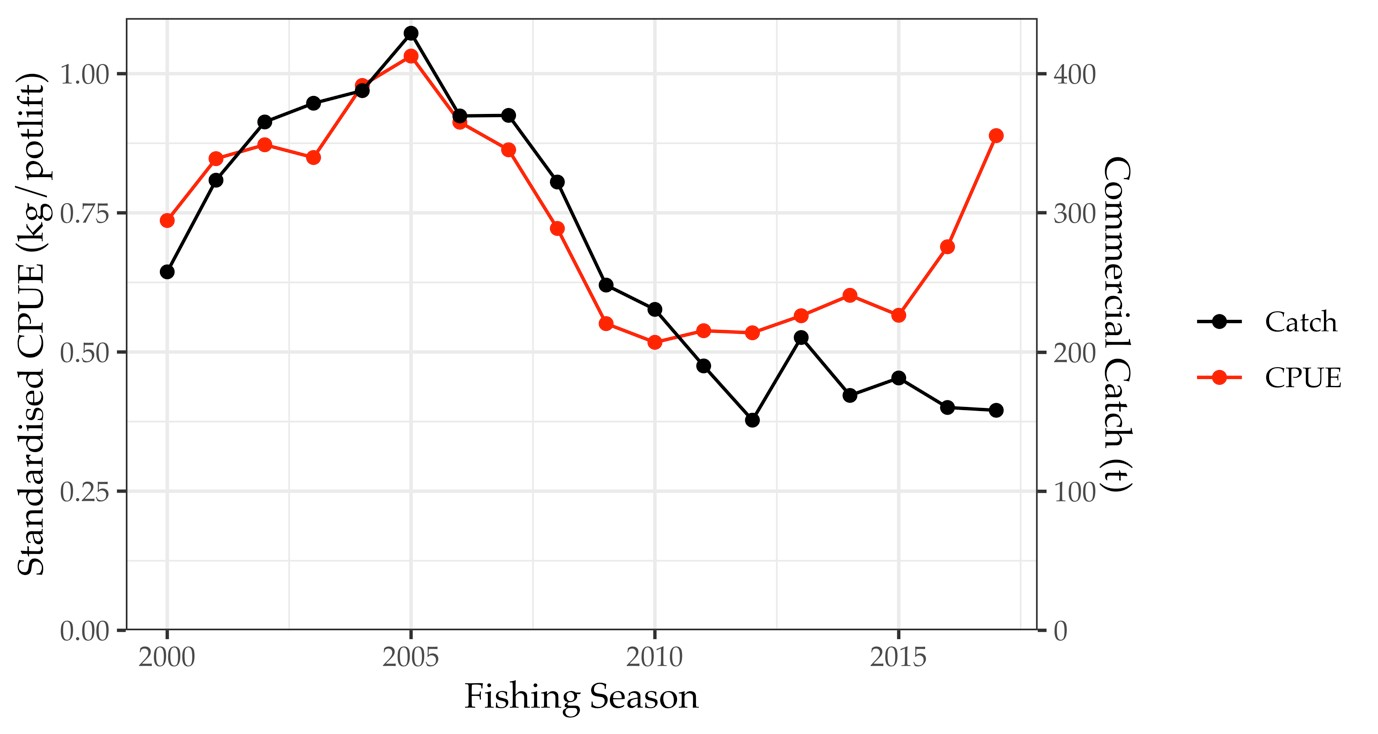 Commercial catch rate graph